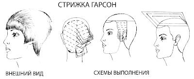 Стрижка Гарсон - схема и техника выполнения